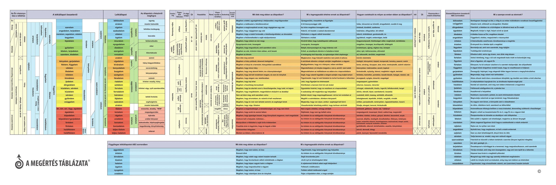 A Megértés Táblázata